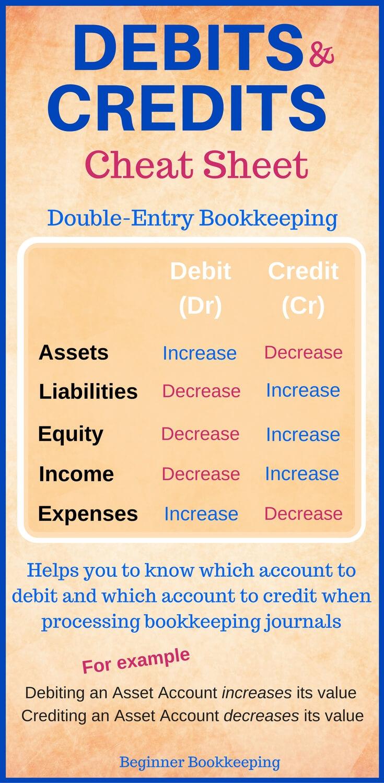 Debit Credit Spreadsheet With Regard To Debits And Credits
