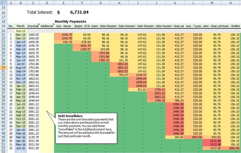 Debt Avalanche Calculator Spreadsheet With Regard To Debt Avalanche Spreadsheet Stunning How To Make An Excel Spreadsheet