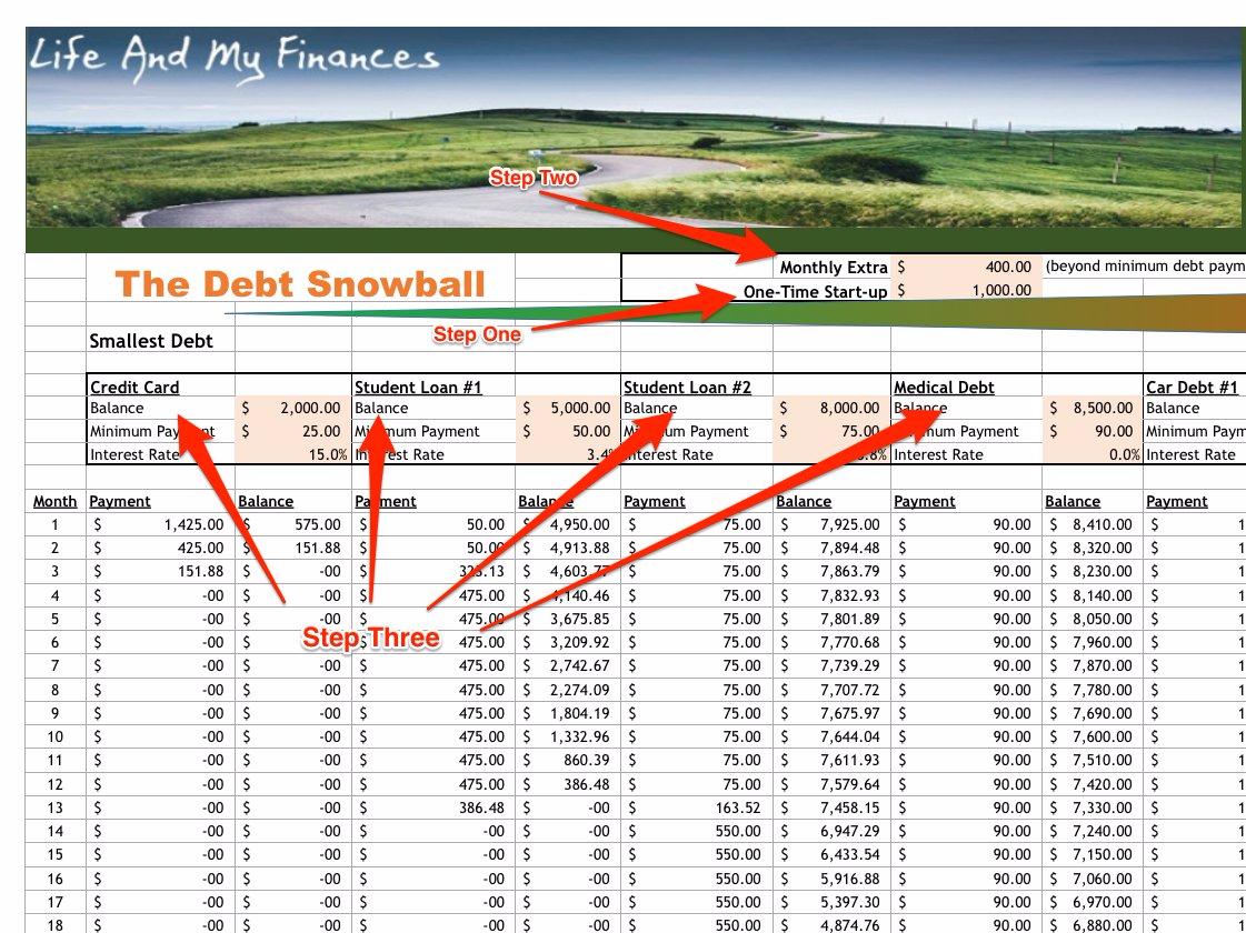 Debt Avalanche Spreadsheet Regarding Debt Avalanche Calculator Spreadsheet Snowball Credit Method  Pywrapper