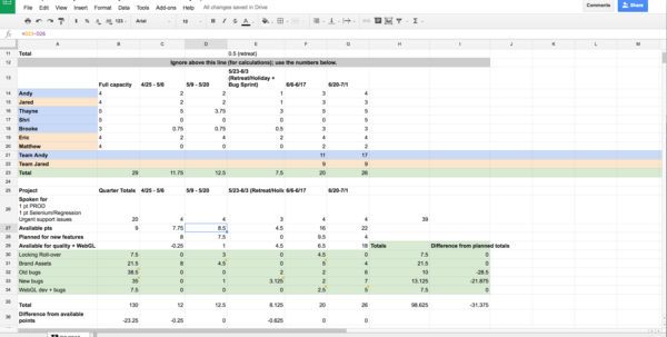 Debt Management Spreadsheet Template Regarding Sprint Planning Spreadsheet On Debt Snowball Spreadsheet Project Debt Management Spreadsheet Template Spreadsheet Download