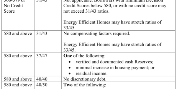 Debt To Income Ratio Spreadsheet Intended For Fha Debttoincome Dti Ratio Requirements, 2018