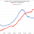 "Debt To Income Ratio Spreadsheet Pertaining To Jason Kirby On Twitter: ""finally Got Around To Updating The Canada"