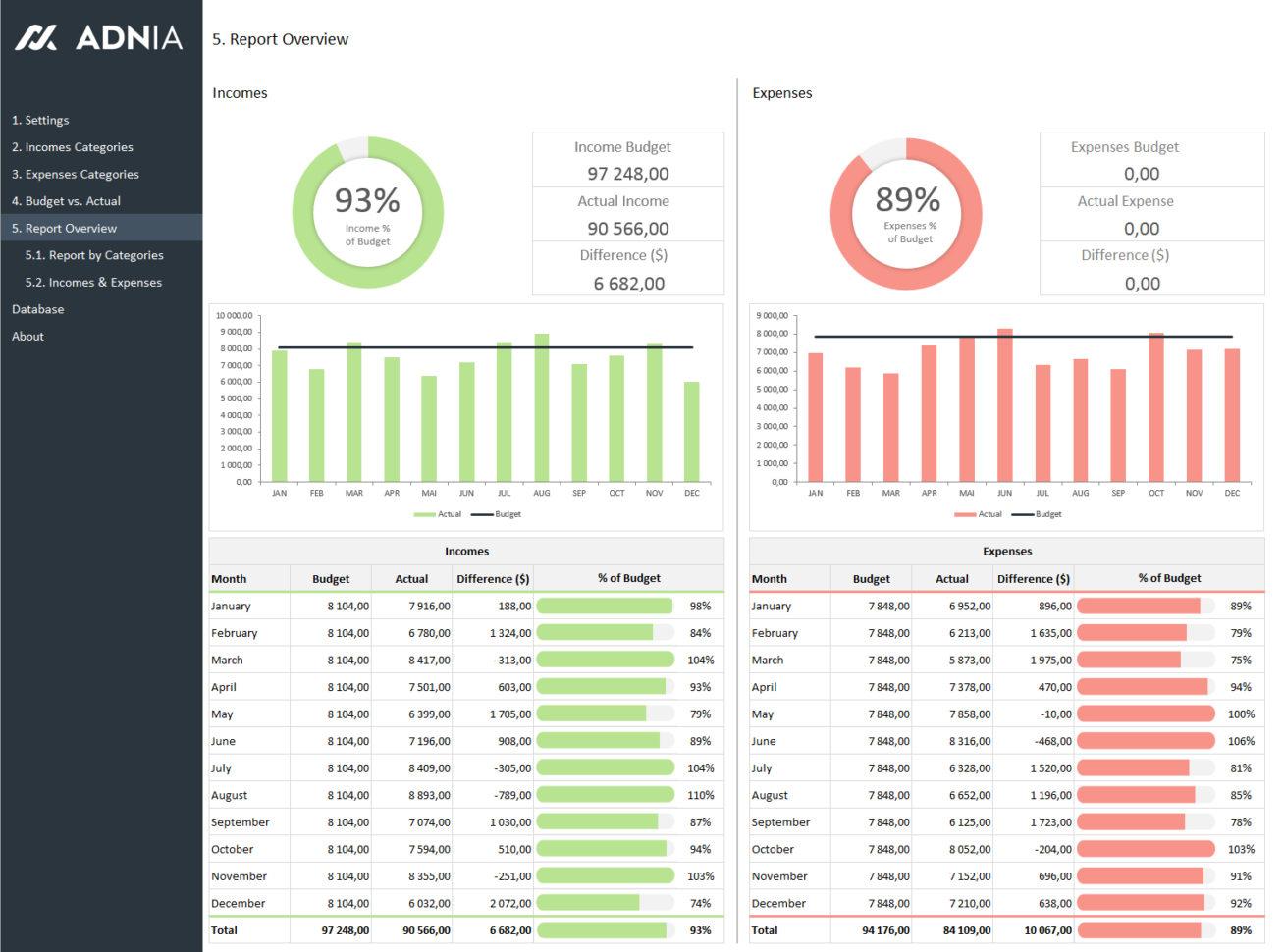 Declining Budget Spreadsheet With Restaurant Budget Spreadsheet Free Download  Resourcesaver