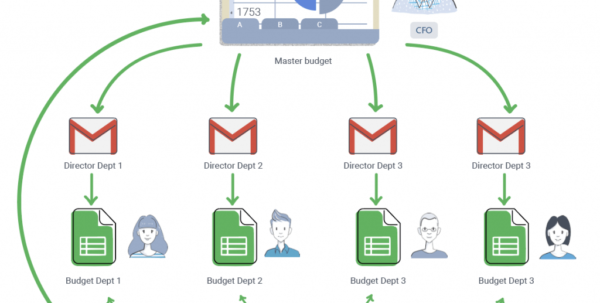 Department Budget Spreadsheet Pertaining To Budgeting Template In Google Sheets · Blog Sheetgo