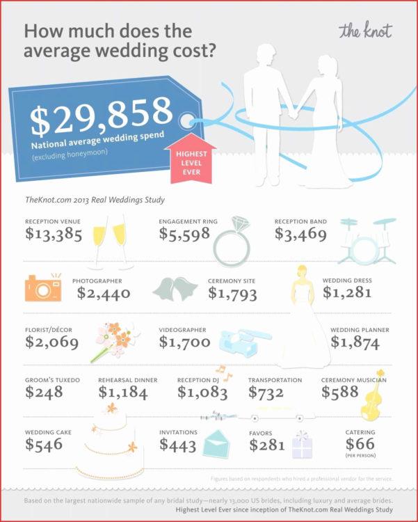 Destination Wedding Budget Spreadsheet With Regard To Destination Wedding Budget Spreadsheet Inspirational Destination