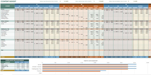 Detailed Budget Spreadsheet In Content Budget Template Great Budget And Expenses Template