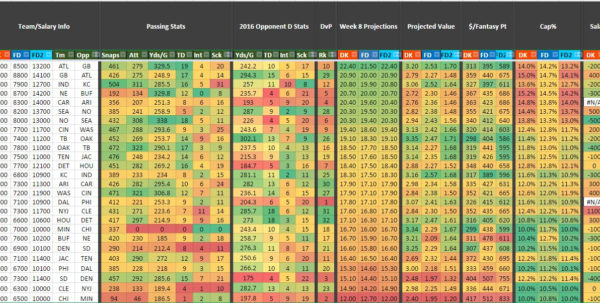 Dfs Spreadsheet Pertaining To Nflspreadsheet  Dfs Army