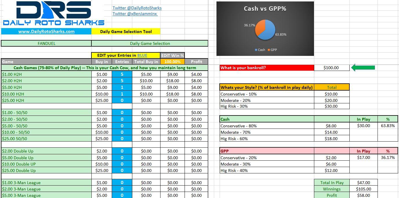 Dfs Spreadsheet Throughout Bankroll Management Sheet  Daily Roto Sharks  Mlb, Nfl, Nba, Nhl