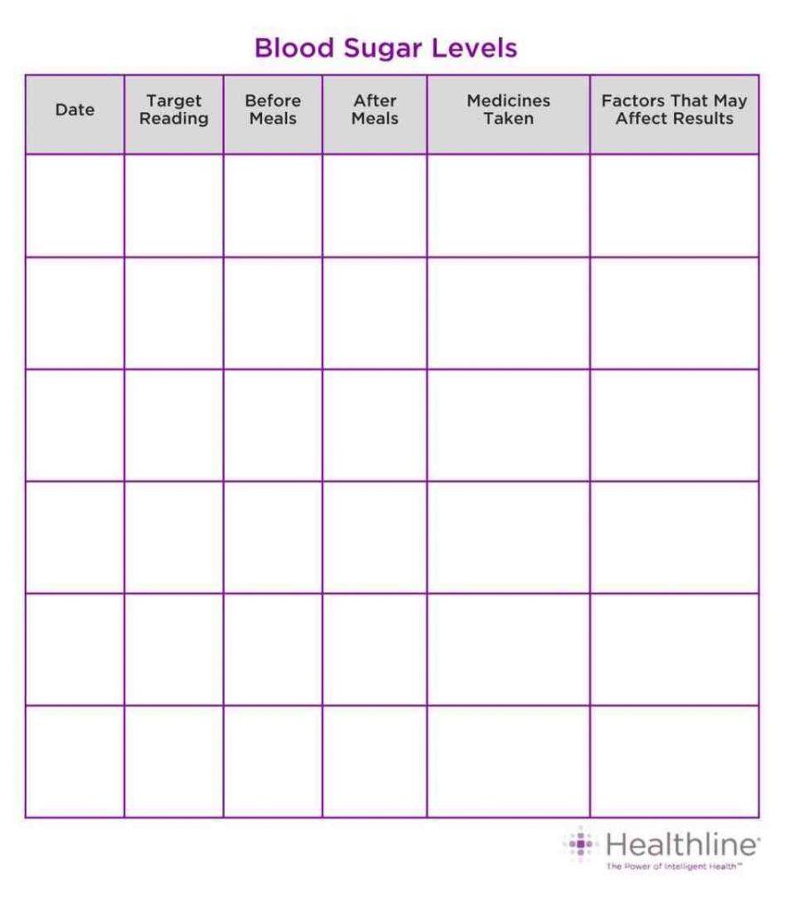 Diabetes Glucose Log Spreadsheet intended for Spreadsheet Blood Glucose Sheets Sugar Log Type Diabetes Rhyostatus