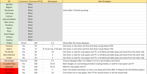 Diablo 3 Leveling Spreadsheet Pertaining To Rift Guardian Overview  Strategies For Cold Lancer Rgk In 4Player