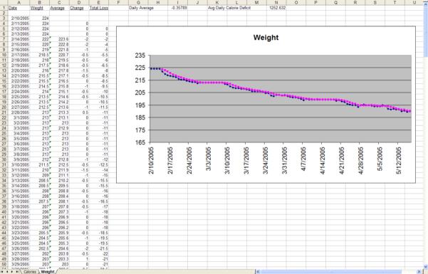 Diet Excel Spreadsheet For The Diet Spreadsheet By Jeremy Zawodny