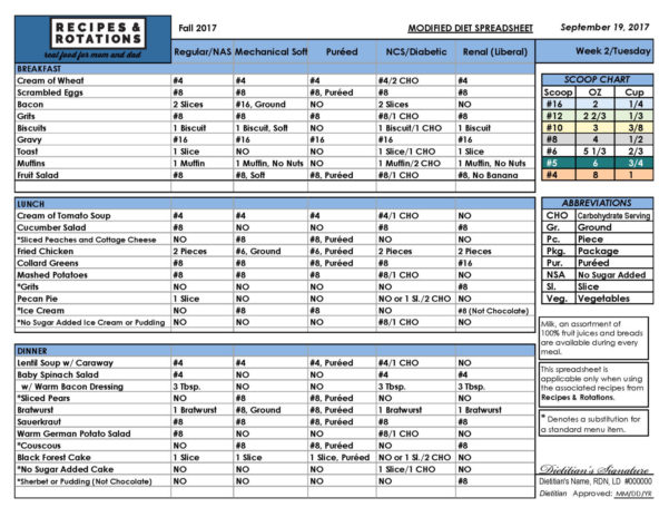 Diet Spreadsheet Intended For Daily Diet Spreadsheets  Recipes  Rotations