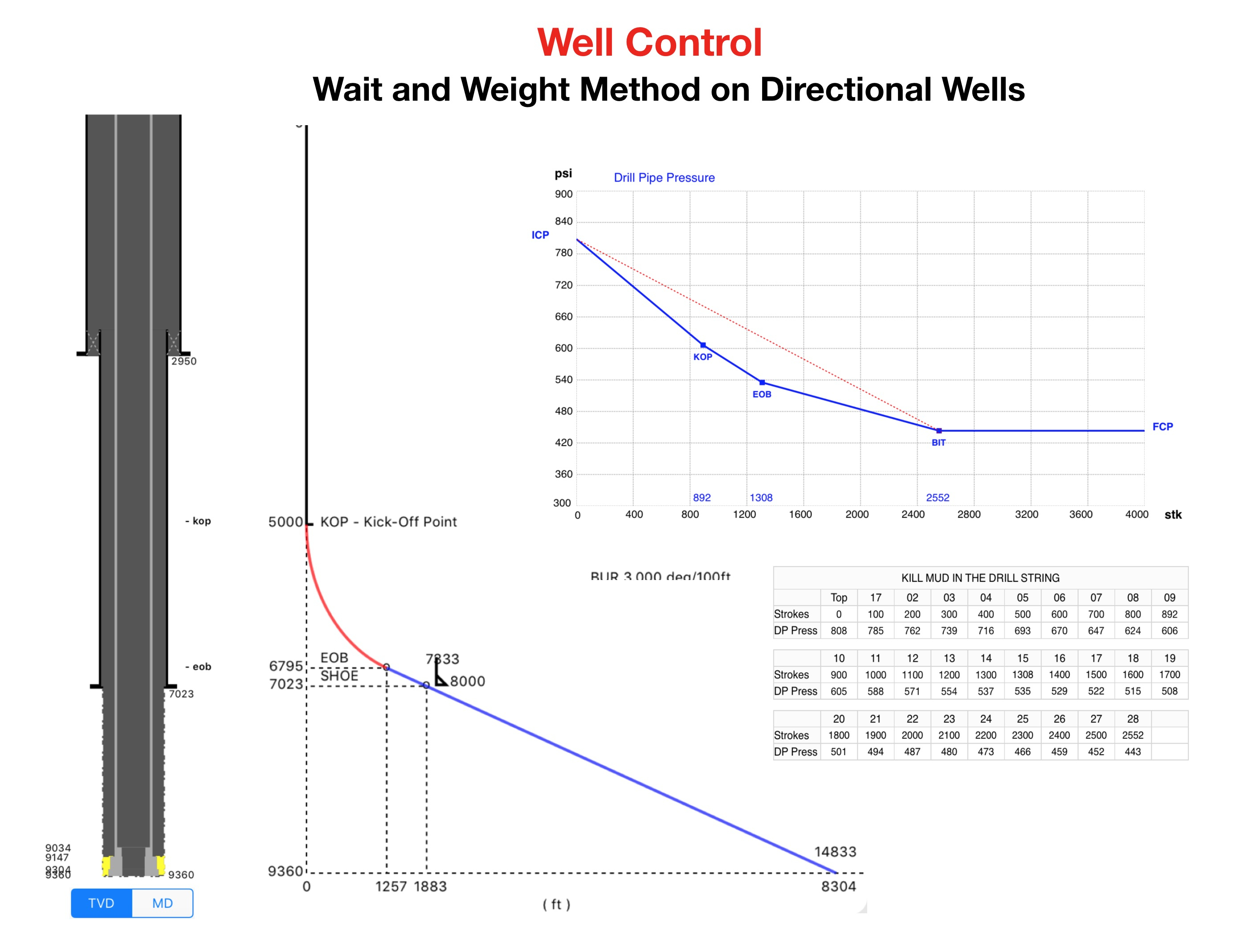Directional Drilling Calculation Spreadsheet With Directional Drilling – Well Control