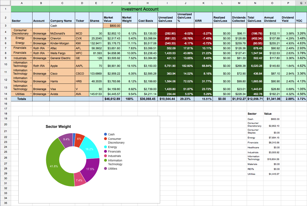 Dividend Aristocrats Spreadsheet With Regard To Dividend Stock Portfolio Spreadsheet On Google Sheets – Two Investing