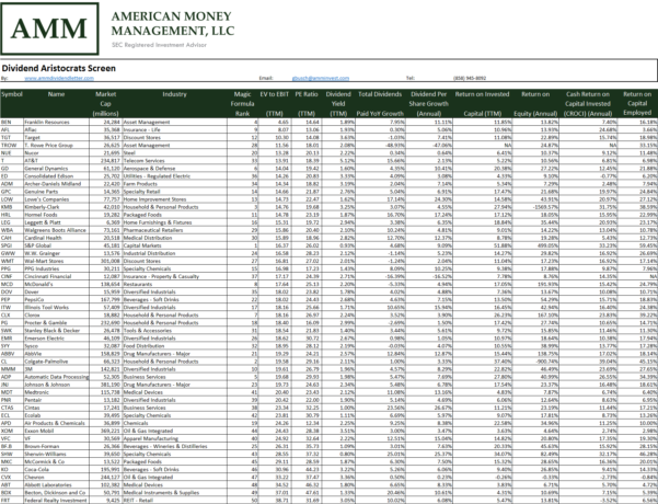 Dividend Aristocrats Spreadsheet With Regard To The Cheapest Dividend Aristocrats  American Money Management