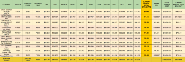 Dividend Excel Spreadsheet Intended For Building A Monthly High Dividend Stock Portfolio Calendar  Part 1
