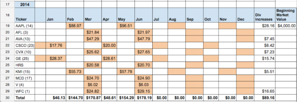 Dividend Excel Spreadsheet Throughout Automated Dividend Calendar – Two Investing