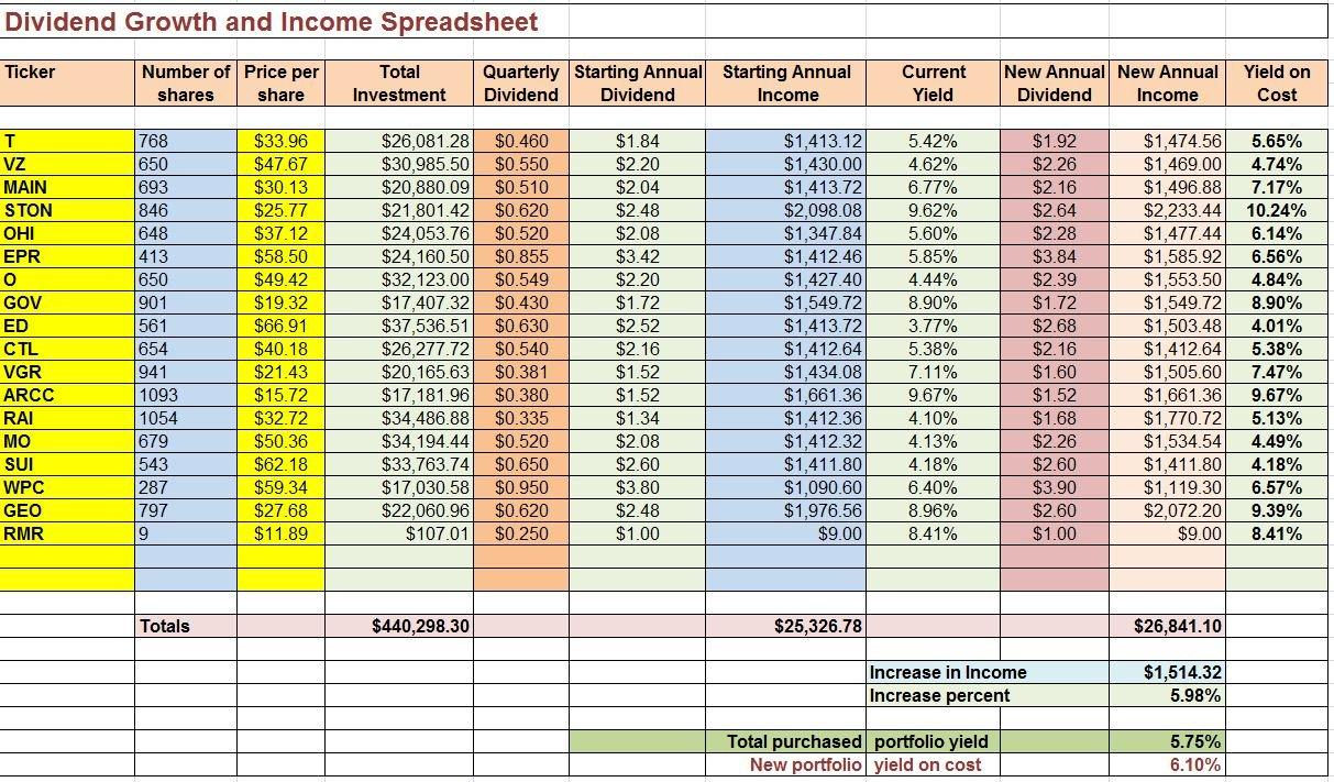 Dividend Income Spreadsheet Inside A Tool To Focus On Dividend Growth  George Schneider  Seeking Alpha
