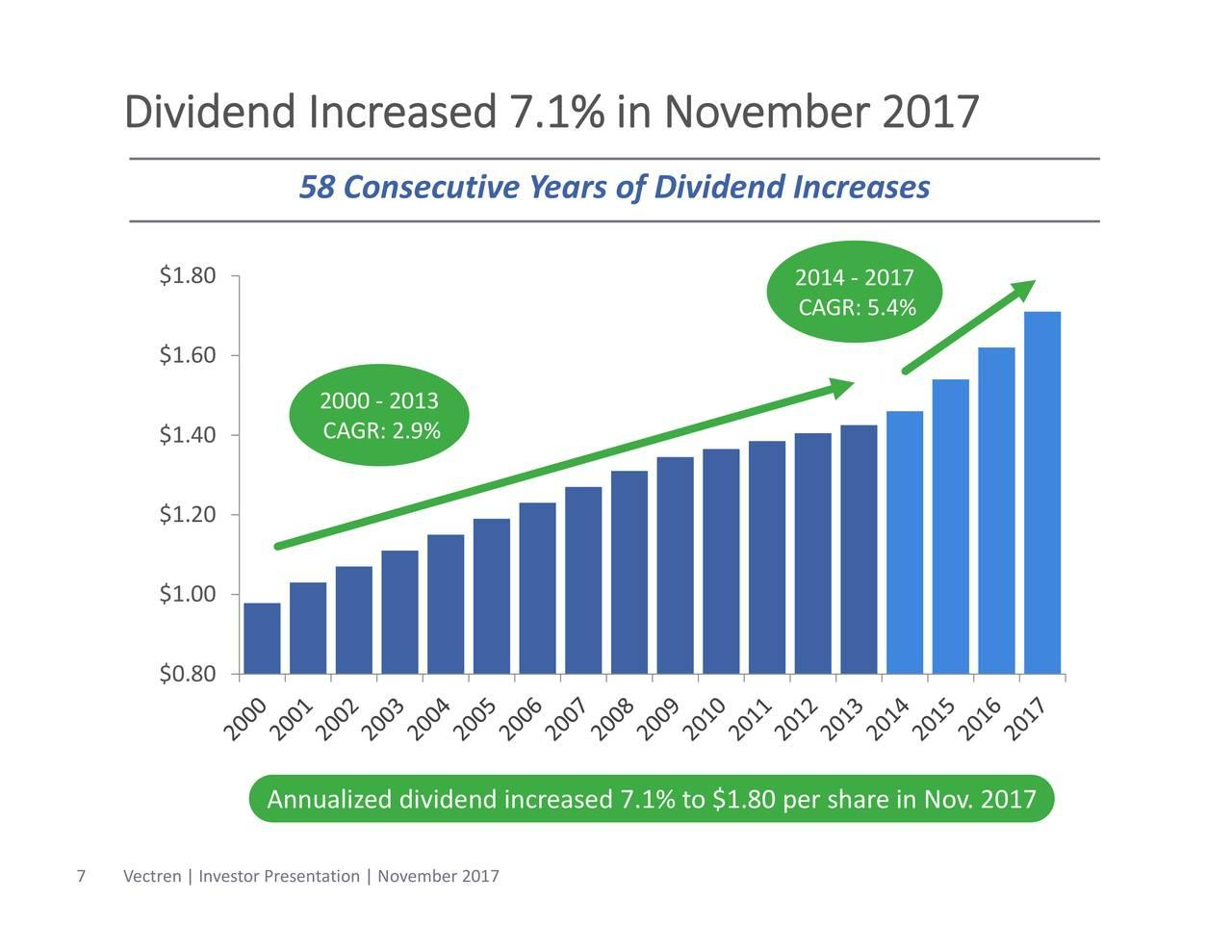 Dividend Kings Spreadsheet Intended For Analyzing The 5 Highestyielding Dividend Kings  Seeking Alpha