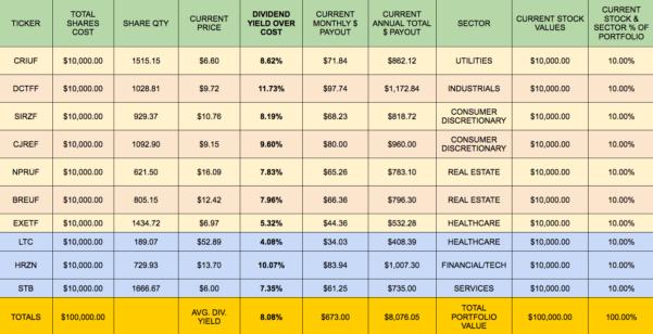 Dividend Portfolio Spreadsheet Within Building A Monthly High Dividend Stock Portfolio Calendar  Part 1