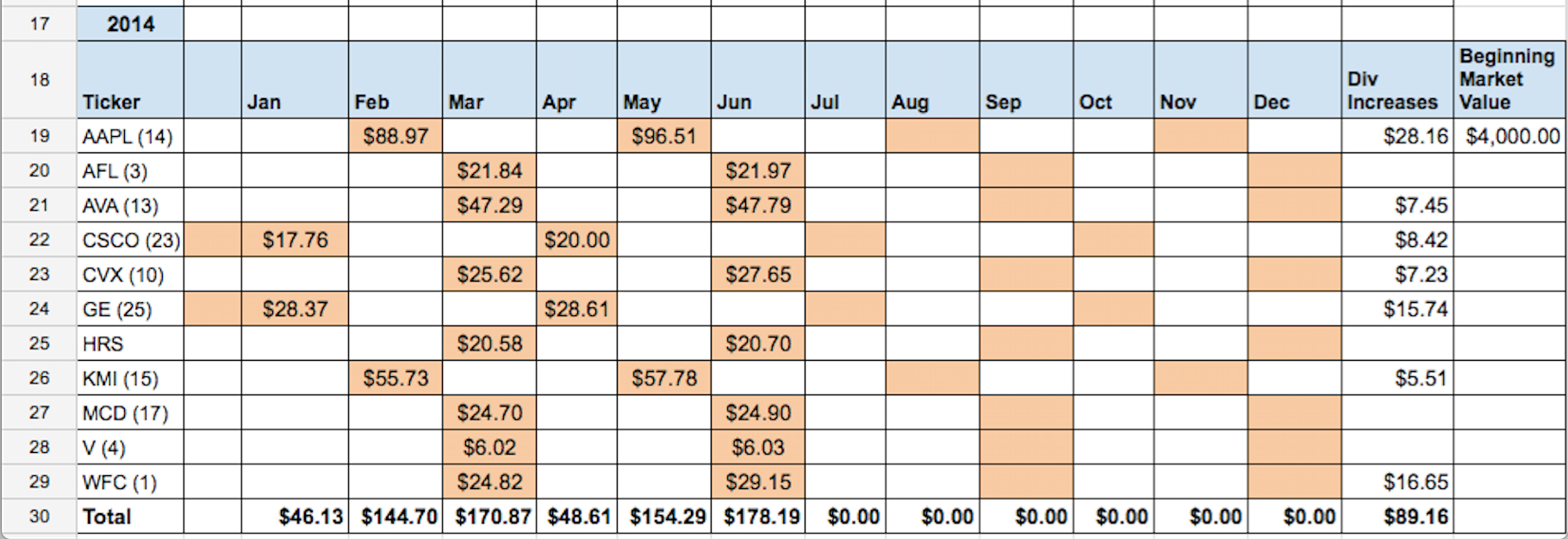 Dividend Tracker Spreadsheet Within Automated Dividend Calendar – Two Investing