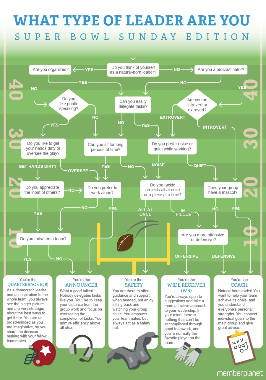 Dizzy Bowl Spreadsheet With Regard To Member Management Tips  Memberplanet Blog