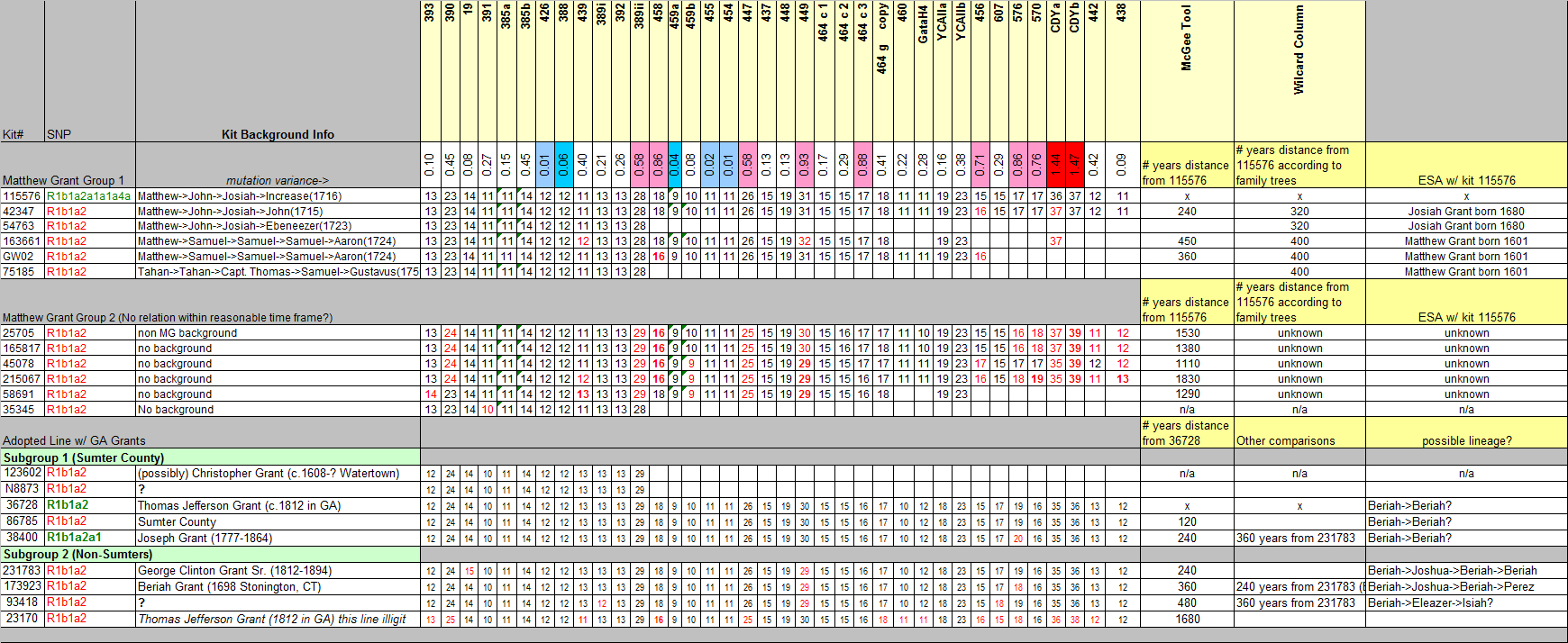 Dna Match Spreadsheet With Regard To Group 03 – Matthew Grant – December 27, 2012  Grant Dna Project