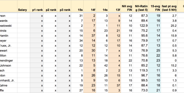 Draftkings Spreadsheet Intended For Nascar® Spreadsheet: Sylvania 300  Draftkings Playbook
