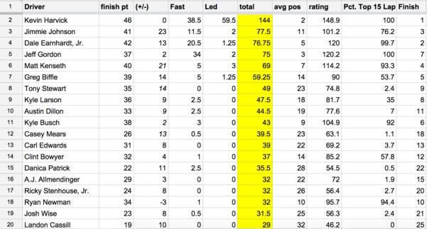 Draftkings Spreadsheet Regarding Nascar® Spreadsheet: Bojangles' Southern 500  Draftkings Playbook