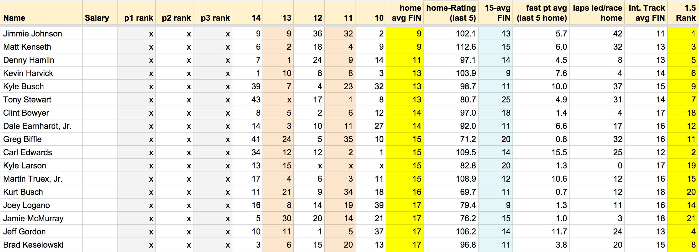 Draftkings Spreadsheet Regarding Nascar® Spreadsheet: Ford Ecoboost 400  Draftkings Playbook