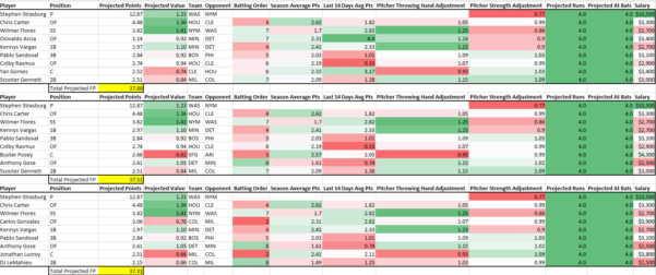 Draftkings Spreadsheet With Daily Fantasy Baseball Projection Tool, Mlb Fantasy Baseball