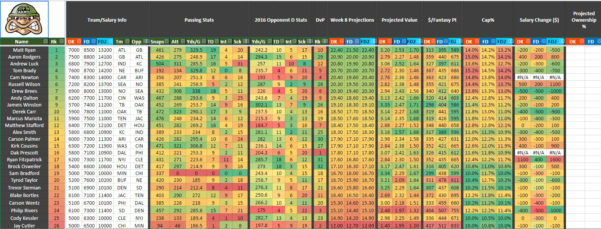 Draftkings Spreadsheet With Regard To Nfl Preseason Week 3  Dfs Advice And Strategies For Fanduel