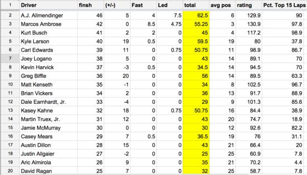Draftkings Spreadsheet Within Nascar® Spreadsheet: Watkins Glen International  Draftkings Playbook