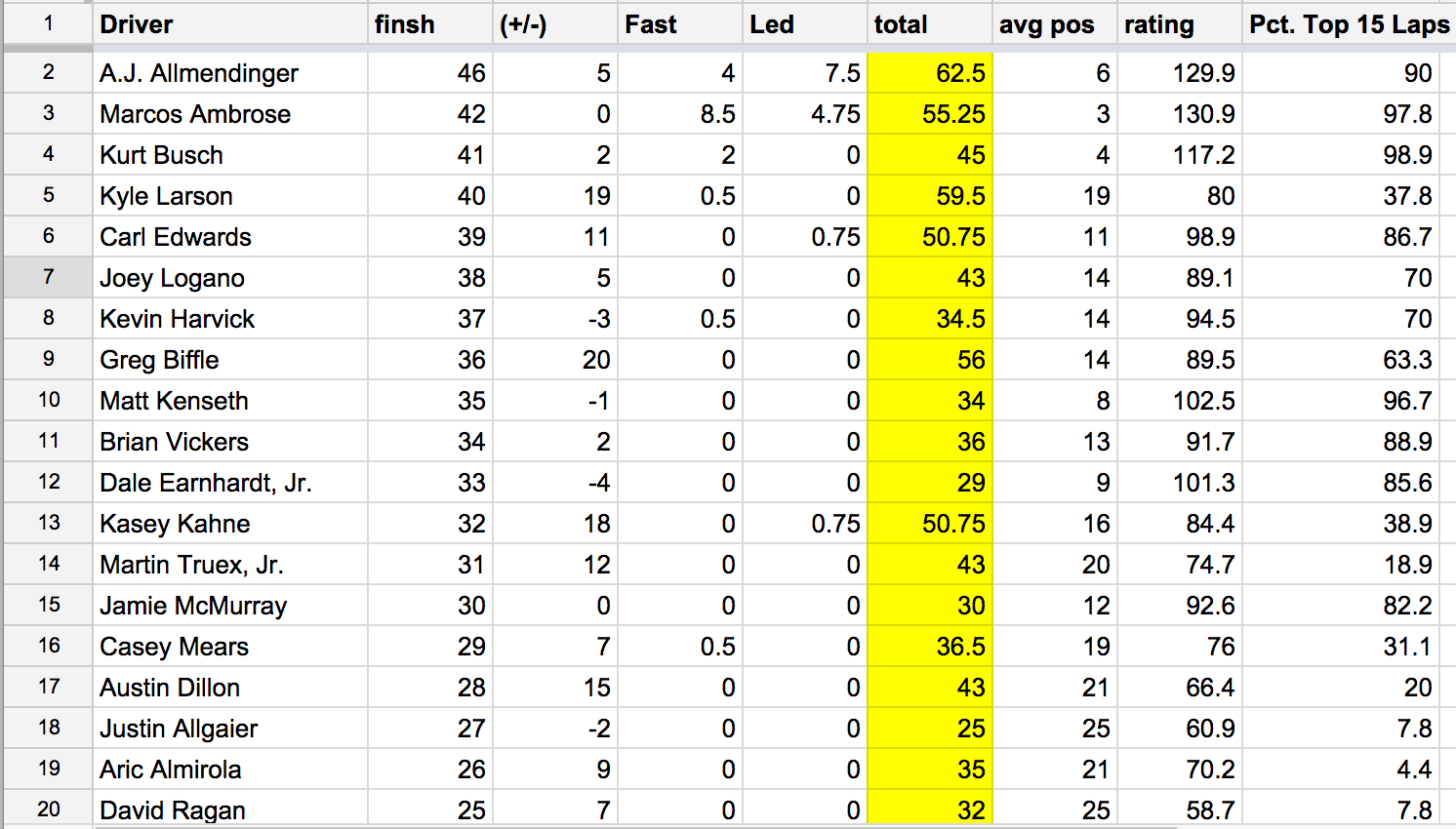 Draftkings Spreadsheet Within Nascar® Spreadsheet: Watkins Glen International  Draftkings Playbook