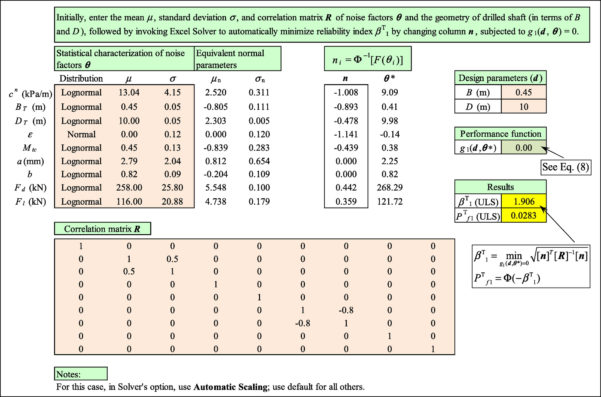 Drilled Shaft Design Spreadsheet For Efficient Robust Geotechnical Design Of Drilled Shafts In Clay Using