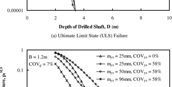 Drilled Shaft Design Spreadsheet With Expanded Reliabilitybased Design Approach For Drilled Shafts
