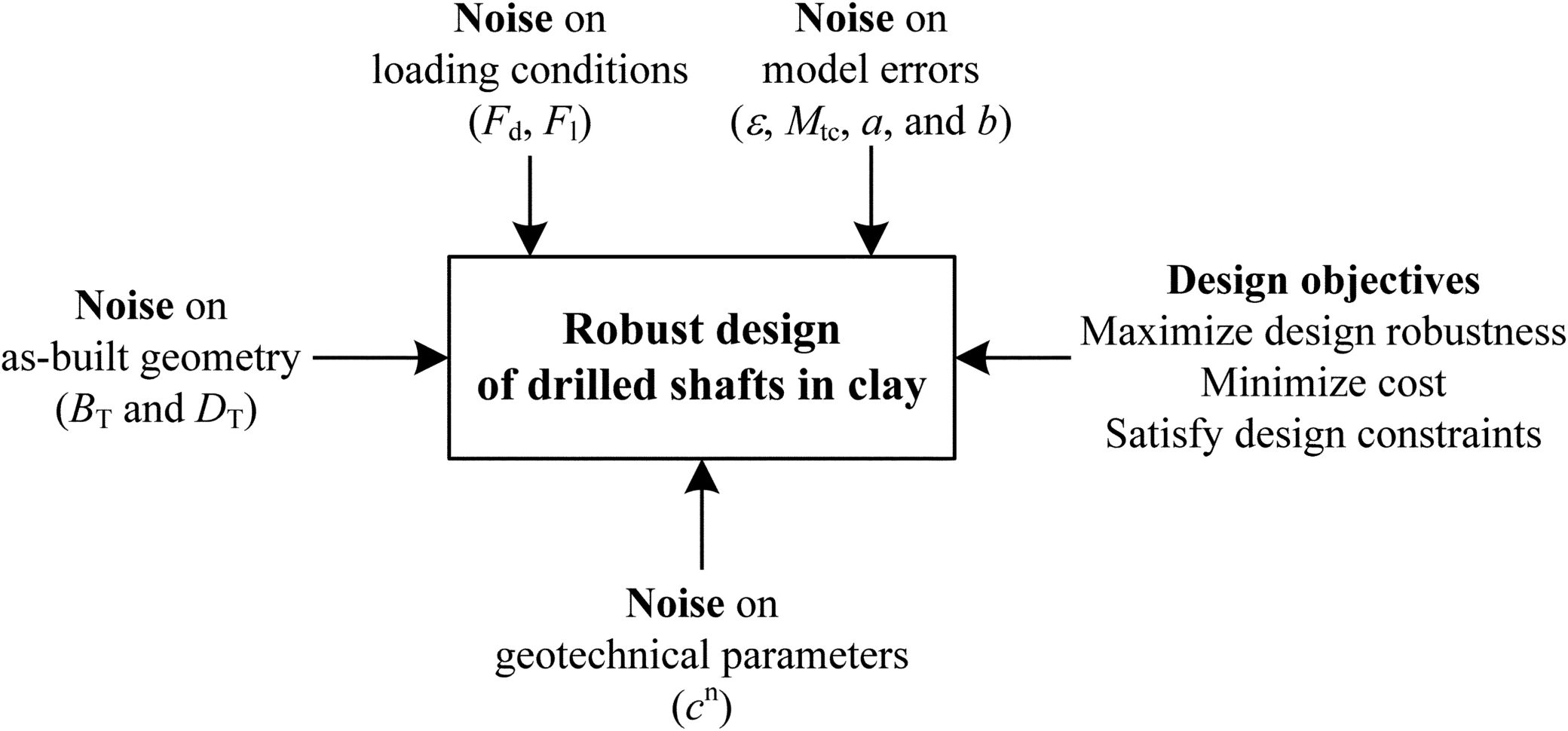Drilled Shaft Design Spreadsheet Within Efficient Robust Geotechnical Design Of Drilled Shafts In Clay Using