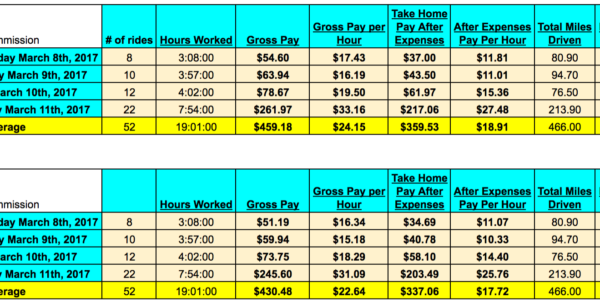 Drivers Hours Spreadsheet Pertaining To How Much Money Can An Uber And Lyft Driver Make In 2017?