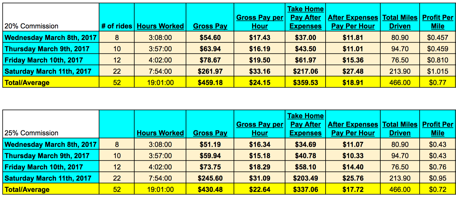 Driving For Dollars Spreadsheet Inside How Much Money Can An Uber And Lyft Driver Make In 2017?