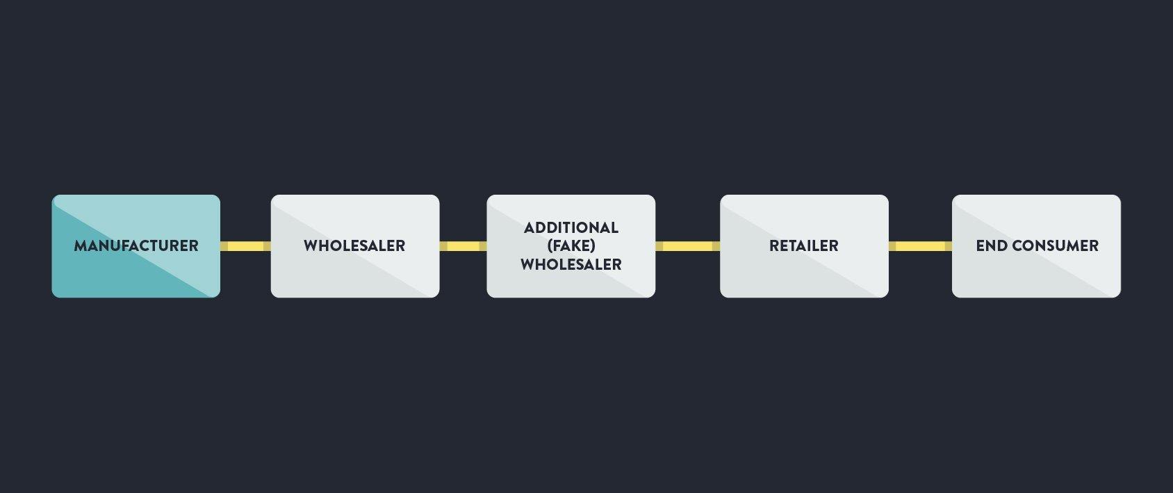 Drop Shipping Spreadsheet Pertaining To Finding Drop Shipping Companies + Free Directory