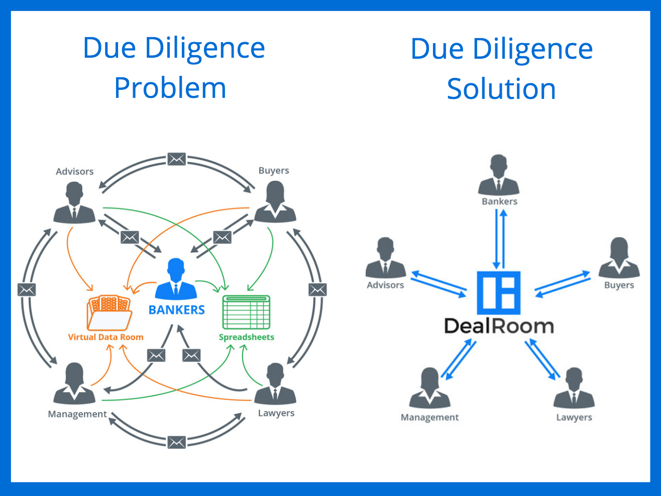 Due Diligence Spreadsheet Inside Dealroom  Partners  Agile Ma Project Management Software