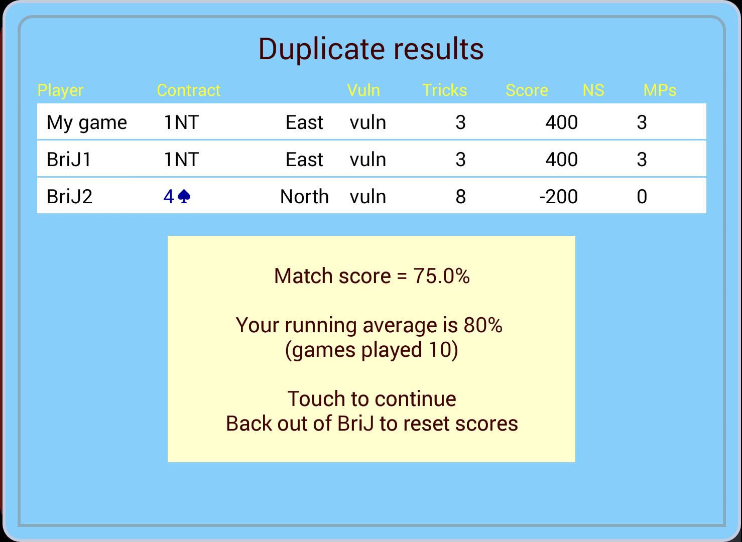 Duplicate Bridge Scoring Spreadsheet For Bj Bridge Duplicate Scoring