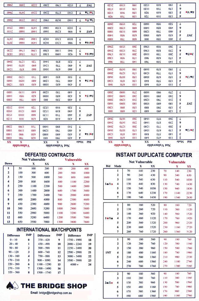 Duplicate Bridge Scoring Spreadsheet Throughout Duplicate Bridge  Match Points Scoring