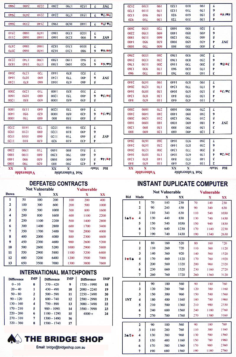 Duplicate Bridge Scoring Spreadsheet Throughout Duplicate Bridge  Match Points Scoring Duplicate Bridge Scoring Spreadsheet Printable Spreadshee Printable Spreadshee duplicate bridge scoring sheet