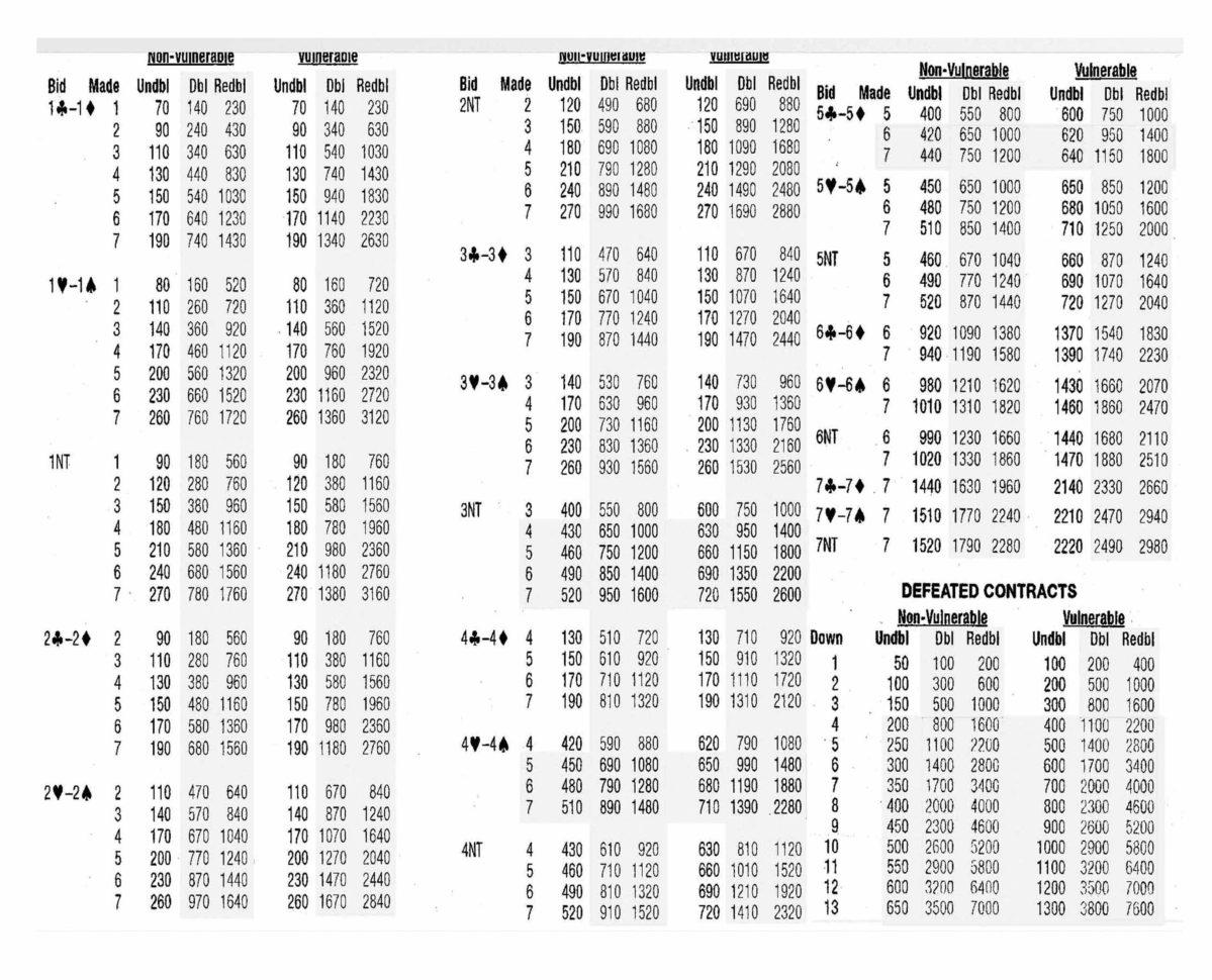 Duplicate Bridge Scoring Spreadsheet With Regard To Party Bridge Scoring Acbl  Bucks County Contract Bridge
