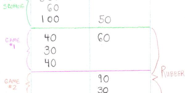 Duplicate Bridge Scoring Spreadsheet Within How To Play Contract Bridge
