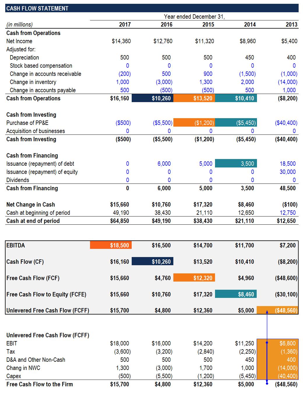 Ebitda Valuation Spreadsheet Intended For The Ultimate Cash Flow Guide  Understand Ebitda, Cf, Fcf, Fcff