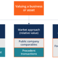 Ebitda Valuation Spreadsheet Throughout Valuation Methods  Three Main Approaches To Value A Business