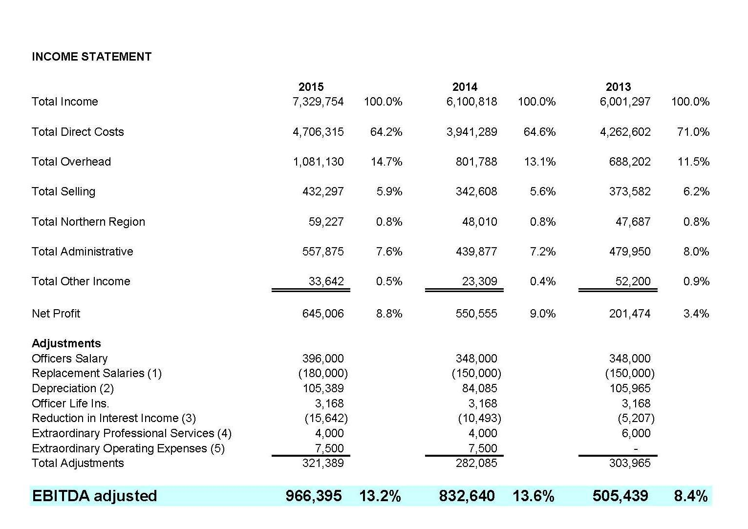 Ebitda Valuation Spreadsheet Within Adjusting The Pl For Ebitda  Keate Partners