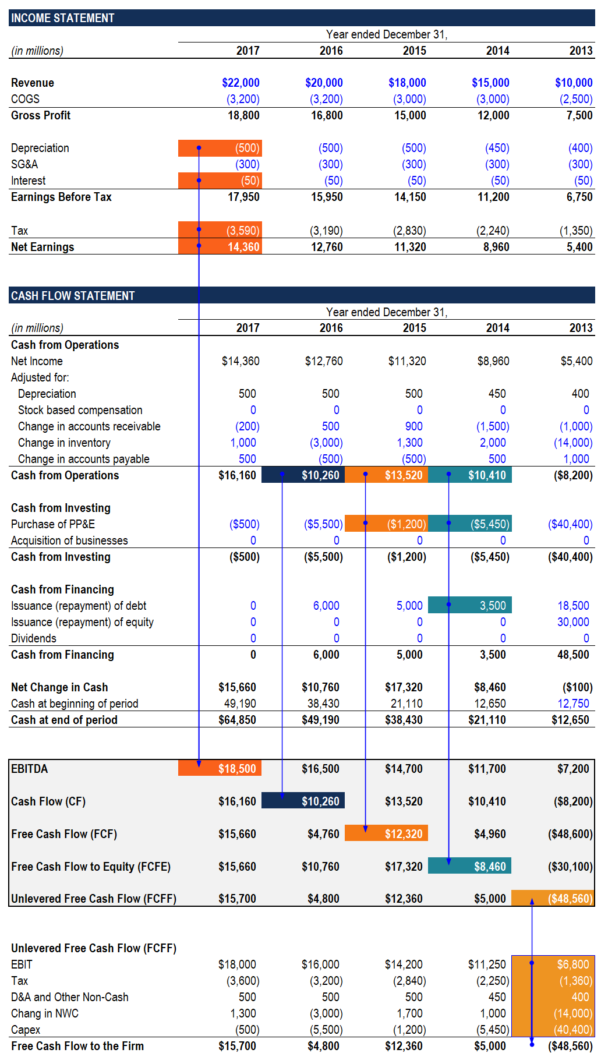 Ebitda Valuation Spreadsheet Within The Ultimate Cash Flow Guide  Understand Ebitda, Cf, Fcf, Fcff